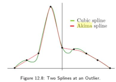 Akima Spline Interpolation in Excel
