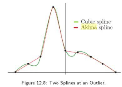Akima vs CSpline