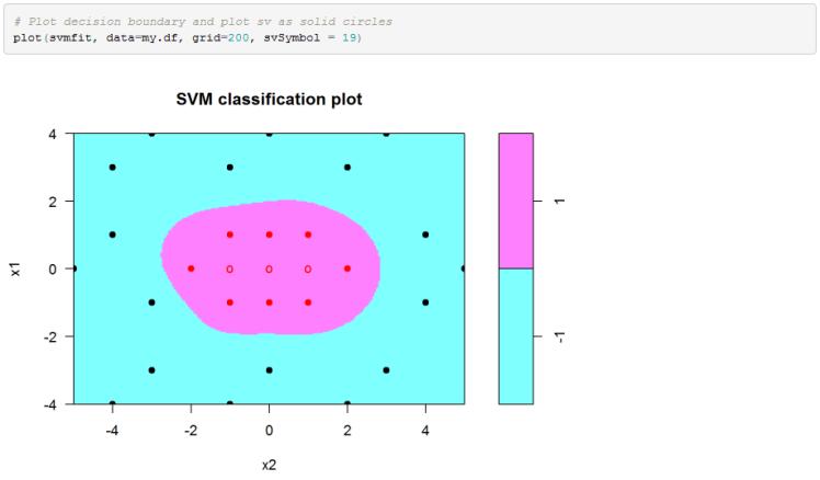 r support vector machine exle